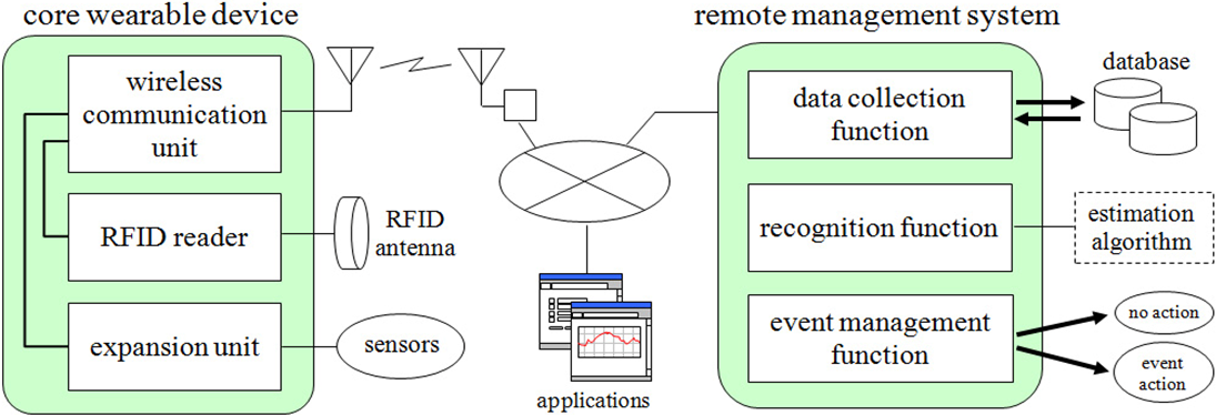 Farm Operation Monitoring System with Wearable Sensor Devices ...