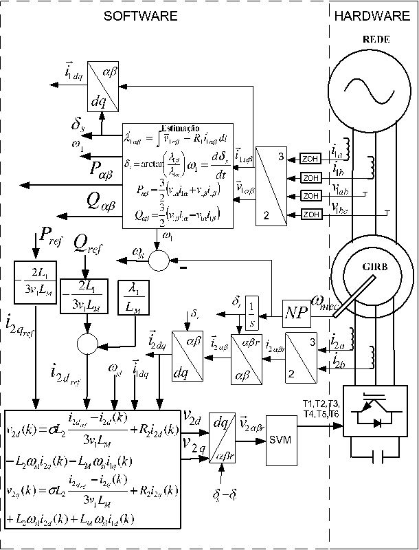 Modeling And Designing A Deadbeat Power Control For Doubly Fed