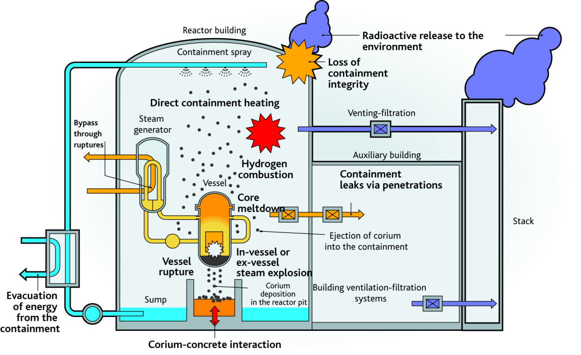 Research on Severe Accidents in Nuclear Power Plants | IntechOpen