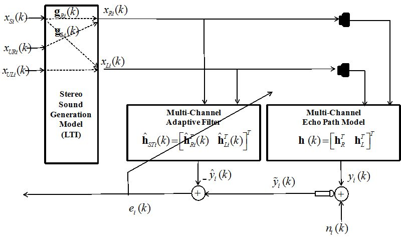 A Stereo Acoustic Echo Canceller Using Cross-Channel