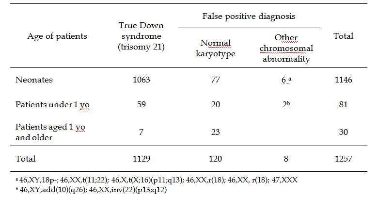 Gender Affects Clinical Suspicion of Down Syndrome | IntechOpen