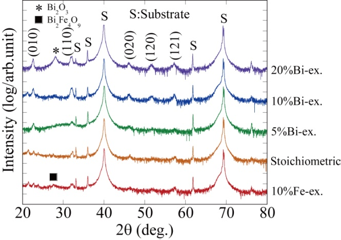 BiFeO3 Thin Films Prepared by Chemical Solution Deposition