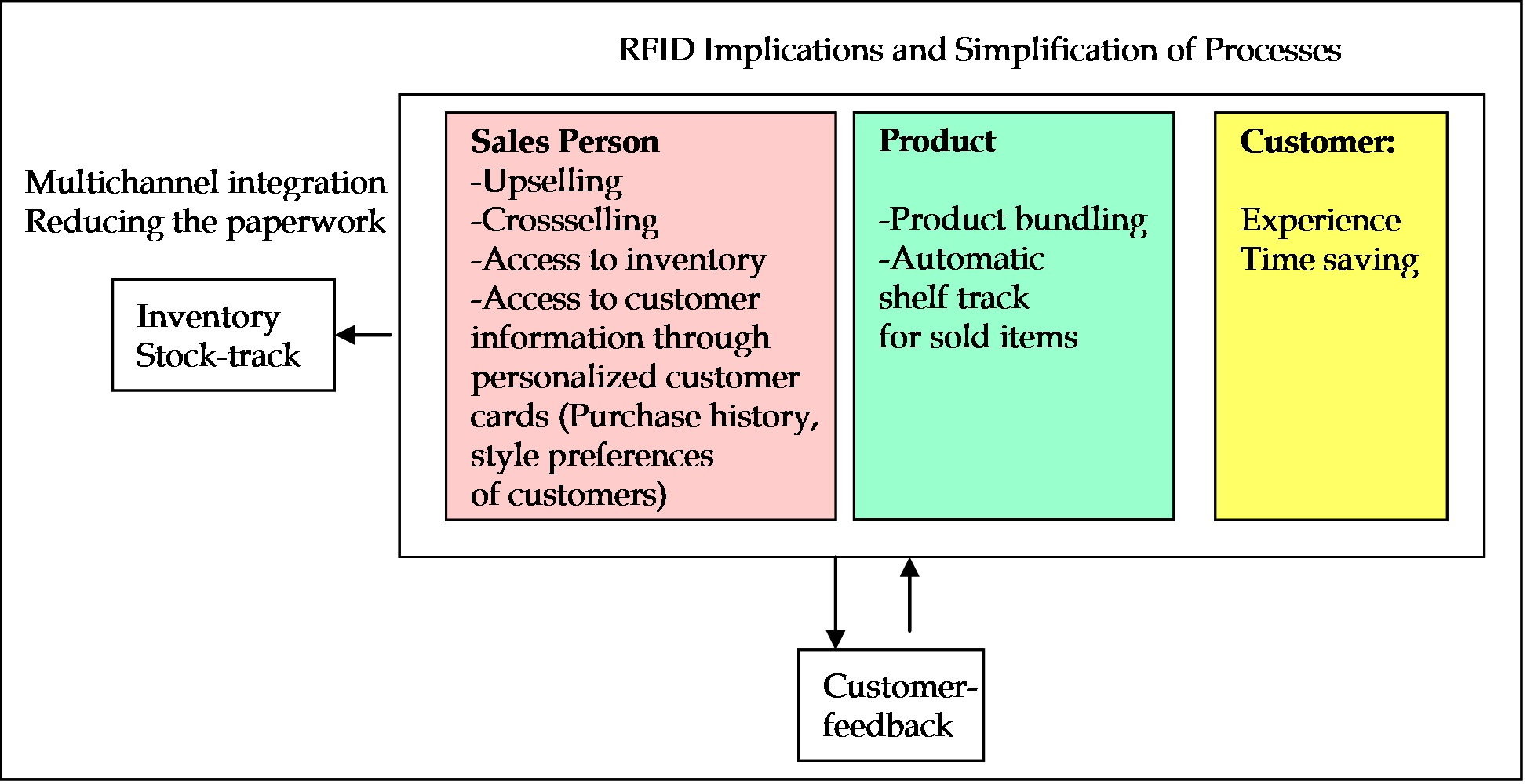 Using RFID Technology for Simplification of Retail Processes
