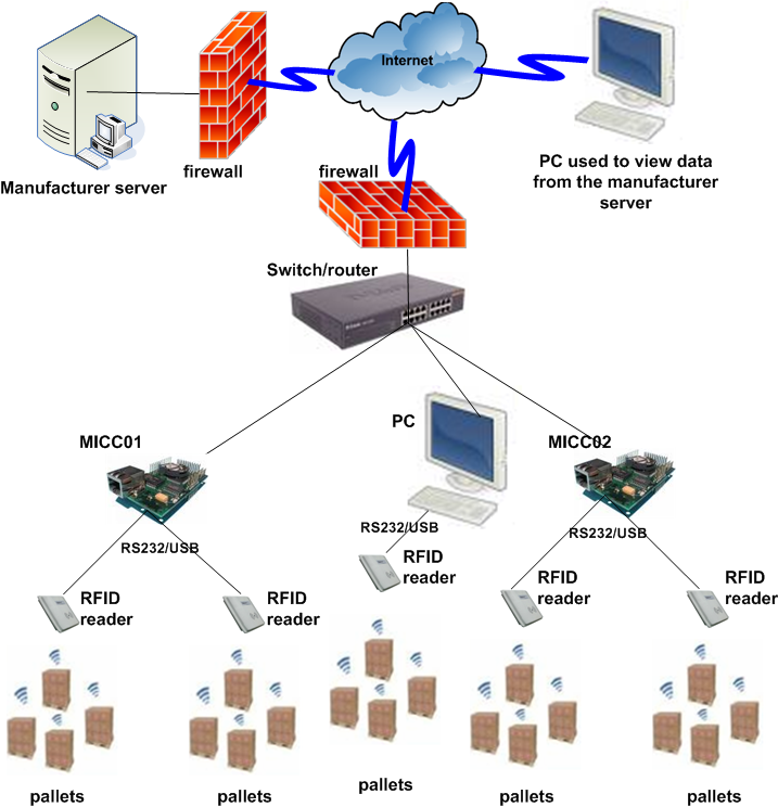 An RFID-Based Anti-Counterfeiting Track and Trace Solution