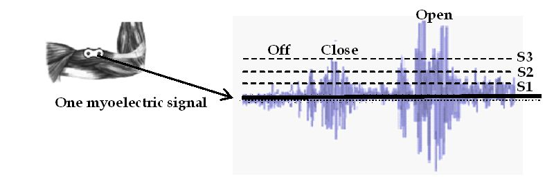 Electromyography Pattern-Recognition-Based Control of Powered ...