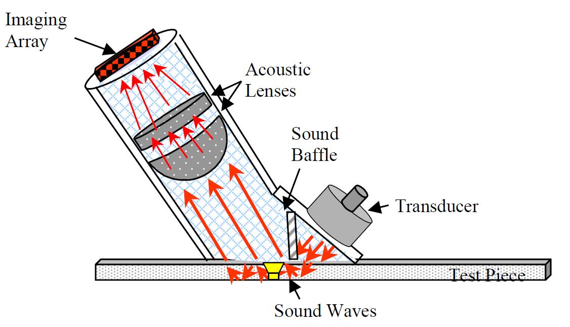 3D High-Quality Ultrasonic Imaging   IntechOpen