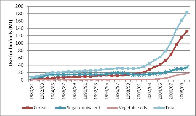 Biofuels and World Agricultural Markets: Outlook for 2020