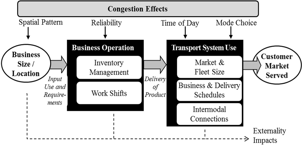 advantages and disadvantages of traffic congestion