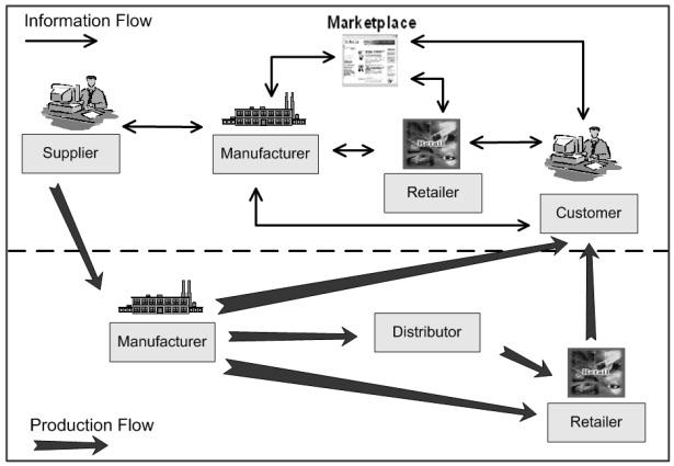 process flow diagram for yogurt production standards framework for intelligent manufacturing systems ... process flow diagram for the electric fan supply chain