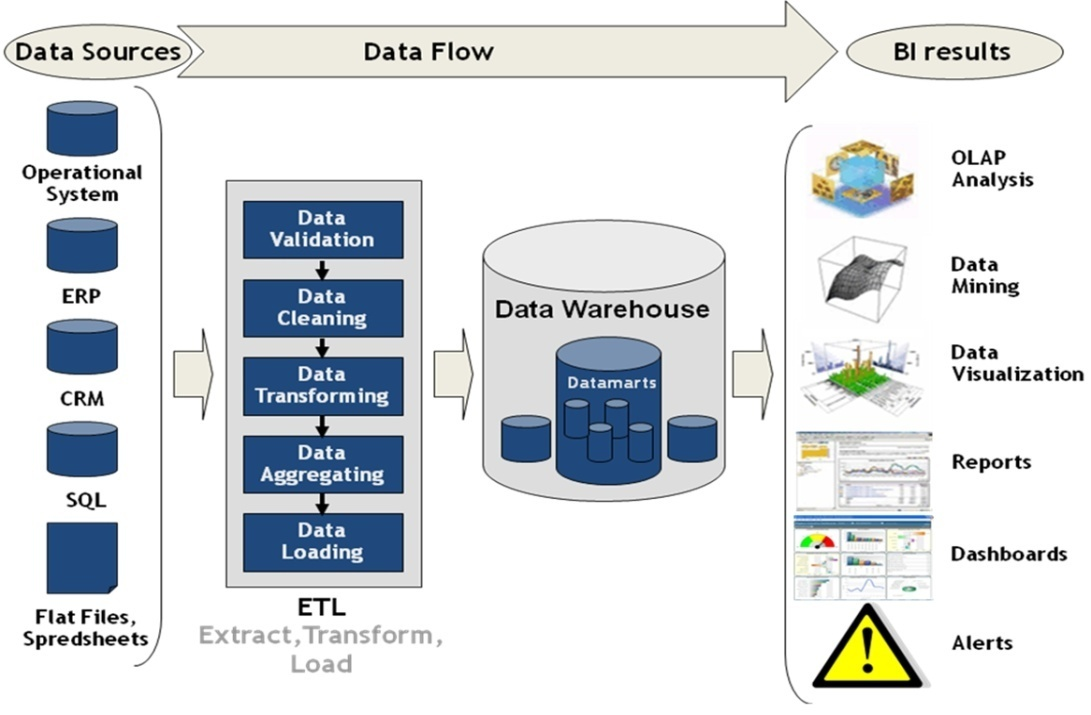 Intelligent Value Chain Networks: Business Intelligence and