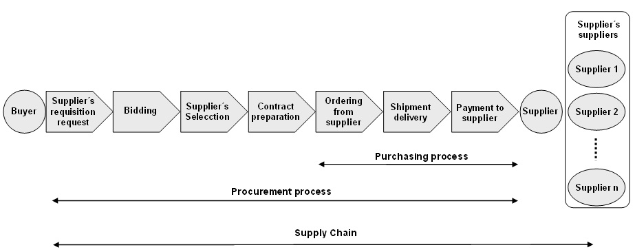 tool for process flow diagram template for process flow diagram improving e procurement in supply chain through web #2