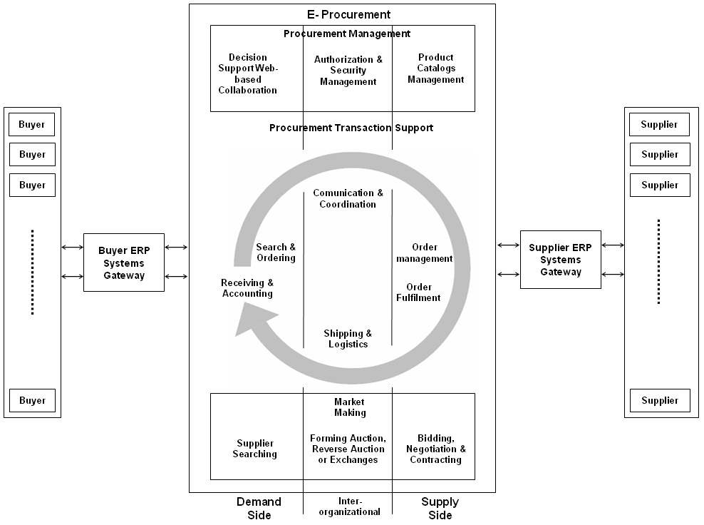 Improving E-Procurement in Supply Chain Through Web Technologies