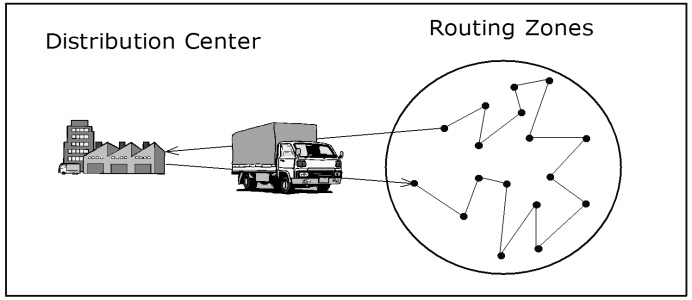how to design vehicle routing problem for a logistic network