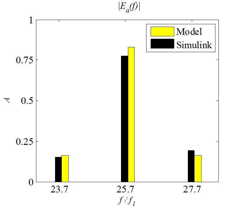 Modeling & Simulation of Hysteresis Current Controlled