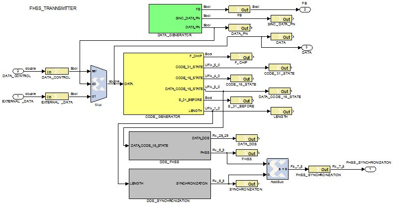 Design Methodology With System Generator In Simulink Of A Fhss Transceiver On Fpga