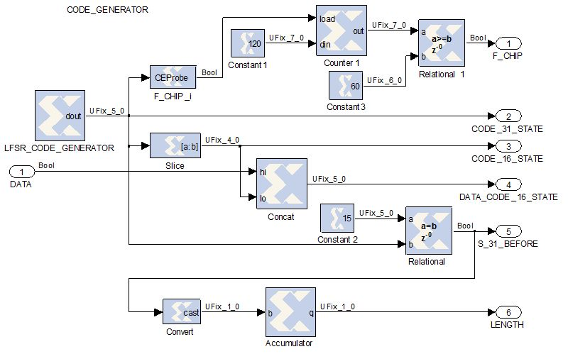 Design Methodology with System Generator in Simulink of a FHSS