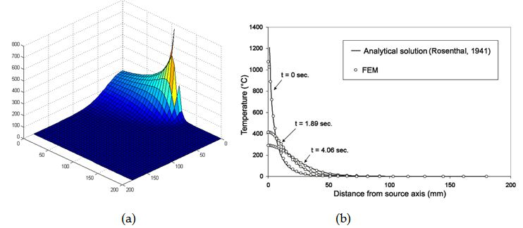 The Use of Matlab in Advanced Design of Bonded and Welded Joints