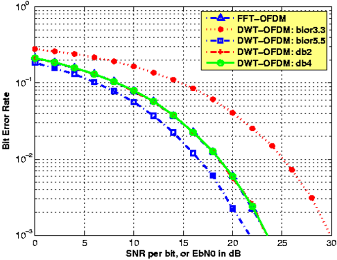 Simulation of Models and BER Performances of DWT-OFDM versus FFT