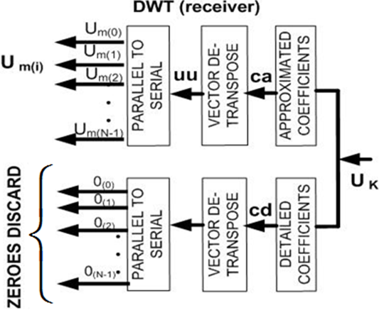 simulation of models and ber performances of dwt