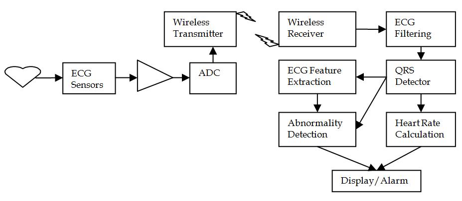 Biomedical Signal Transceivers | IntechOpen