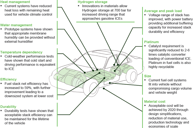 Fuel Cell Hybrid Electric Vehicles | IntechOpen