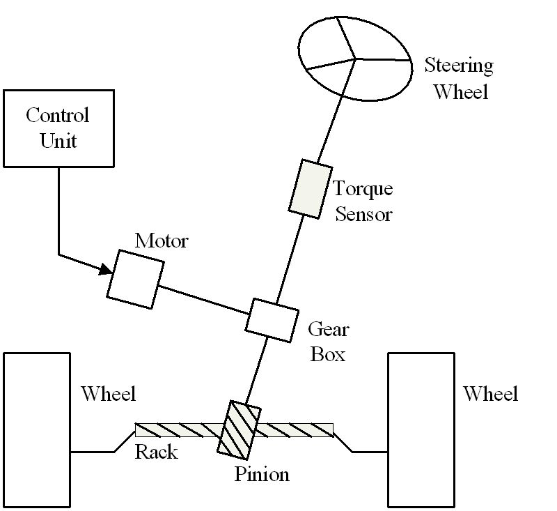 integrated control of vehicle system dynamics  theory and