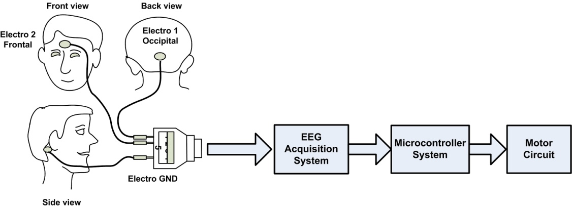 Integrating Neural Signal And Embedded System For Controlling Small Motor