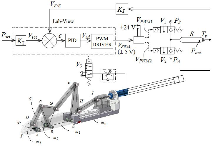 On the Design of Underactuated Finger Mechanisms for Robotic