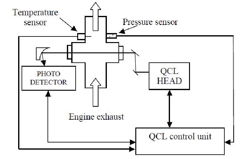 Advanced NOx Sensors for Mechatronic Applications | IntechOpen
