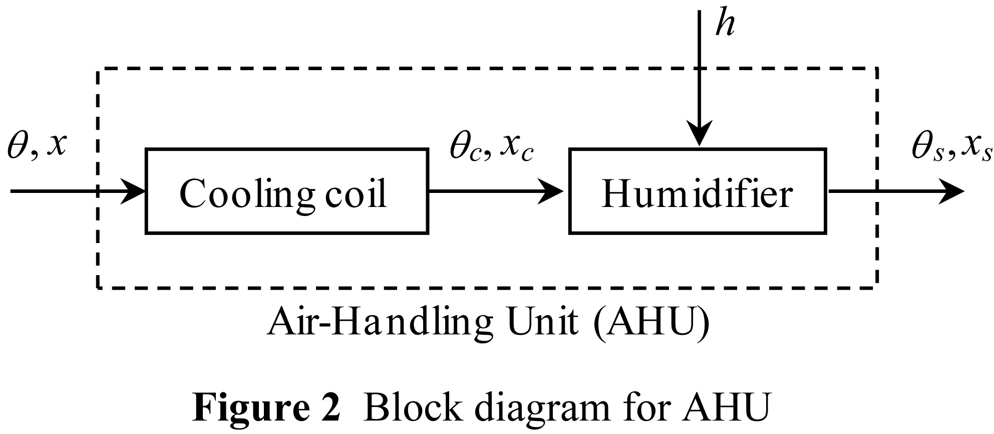 Air Conditioning Pid Control System With Adjustable Reset To Offset Schematic Figure 2