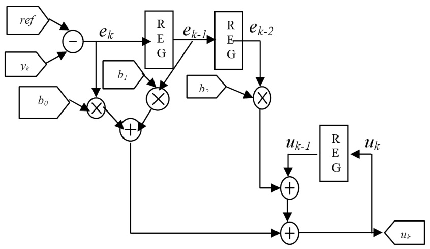 pid controller using fpga technology