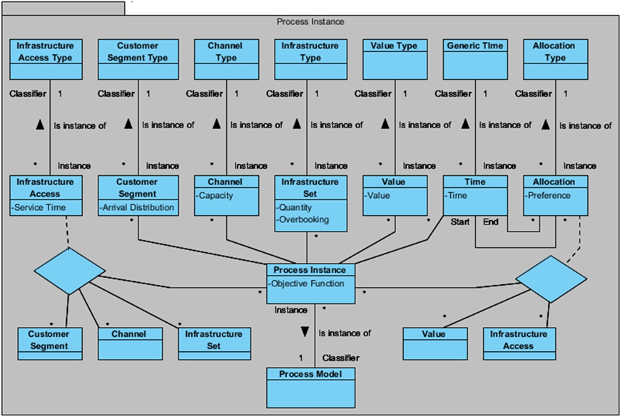 Generic Model Base Design for Decision Support Systems in