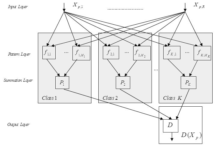 Discrete Wavelet Transform & Linear Prediction Coding Based