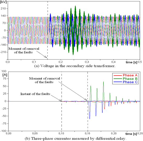 Application of Discrete Wavelet Transform for Differential
