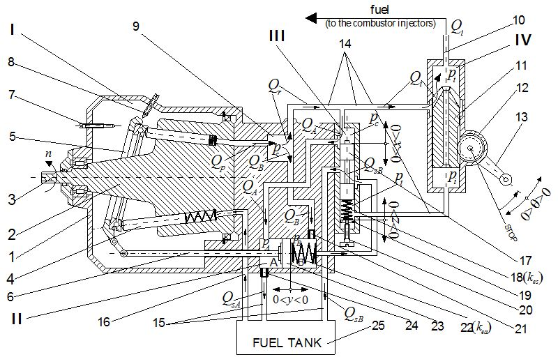 Aircraft Gas-Turbine Engine's Control Based on the Fuel