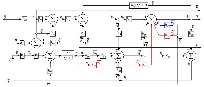 figure 11  block diagram with transfer functions