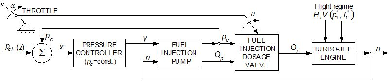 Aircraft Gas-Turbine Engine's Control Based on the Fuel ... on