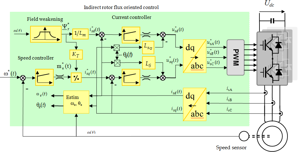 electric motor drives modeling analysis and control