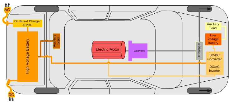 Predictive Intelligent Battery Management System To Enhance The