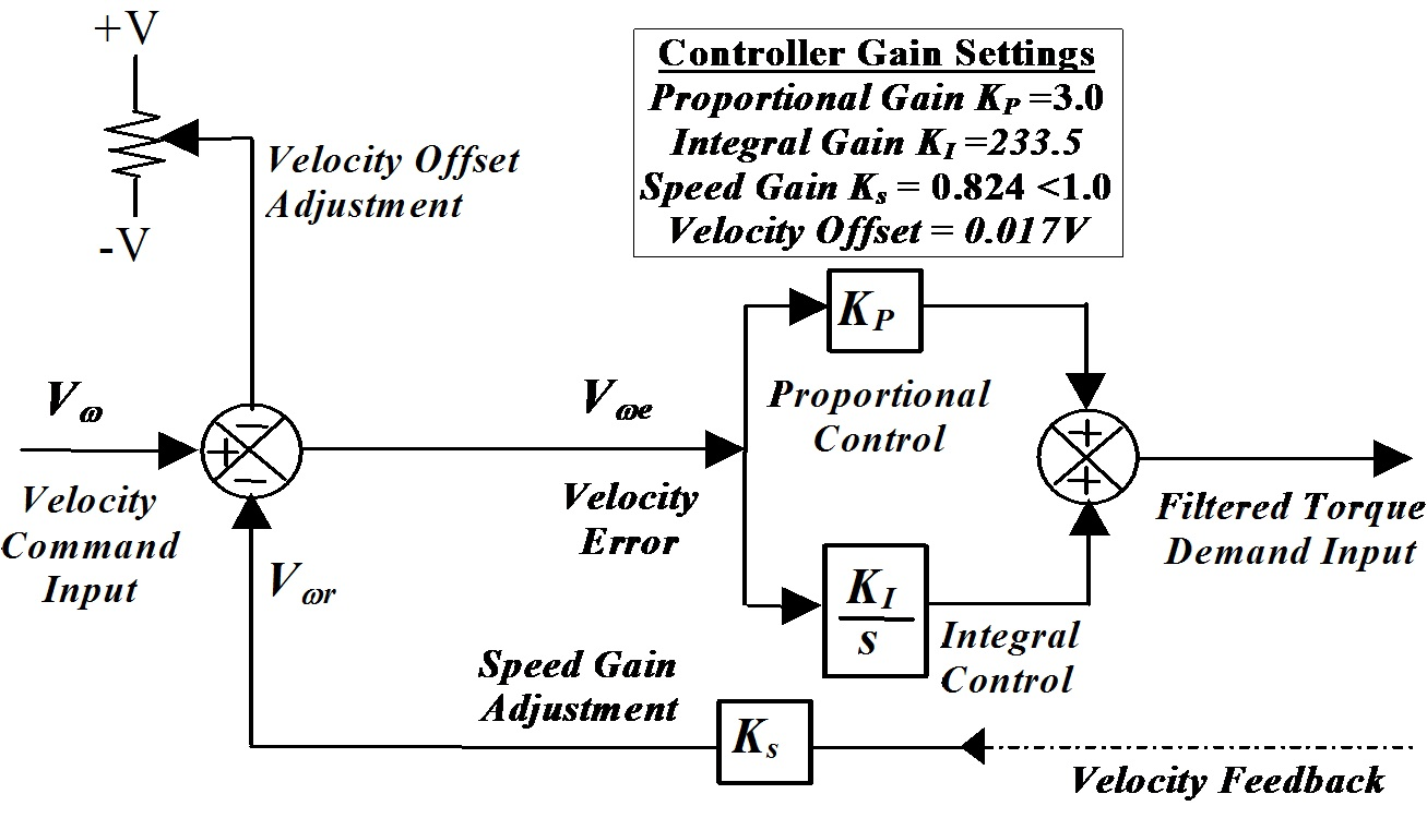 Torque Control In Electric Vehicle Propulsion Systems Intechopen