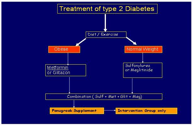 Figure 5. Treatment of type 2 diabetes ...