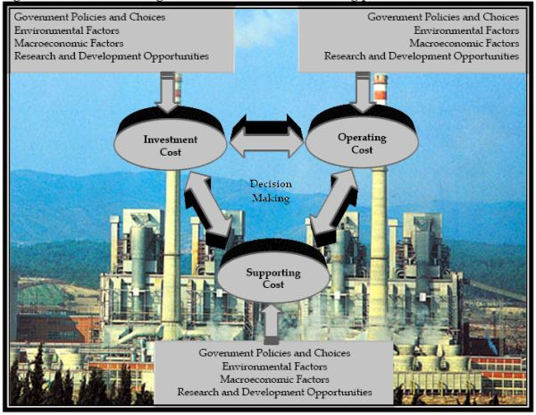 An Overview Of Financial Aspect For Thermal Power Plants