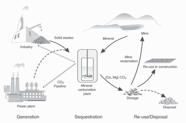 a review on technologies for reducing co2 emission from