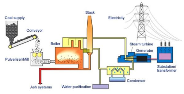 thermal power plant circuit diagram a review on technologies for reducing co2 emission from ... oil fired power plant overview diagram #8