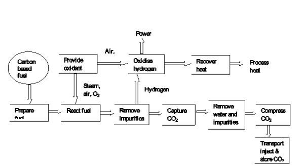 image6 a review on technologies for reducing co2 emission from coal fired