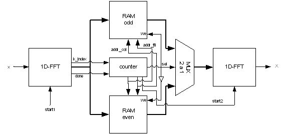 Acceleration Of Computation Speed For Wavefront Phase Recovery Using Programmable Logic