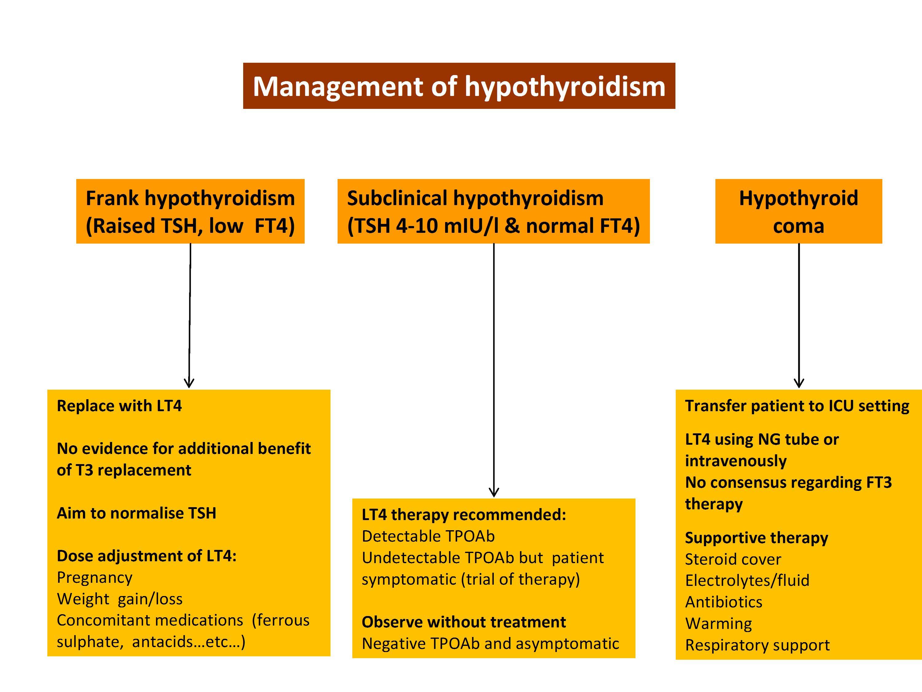 Treatment Modalities in Thyroid Dysfunction | IntechOpen