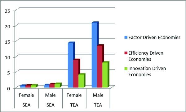 Gender Differences Among Social vs  Business Entrepreneurs