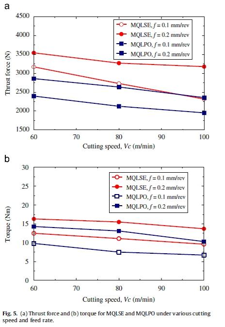 Machinability of Titanium Alloys in Drilling   IntechOpen