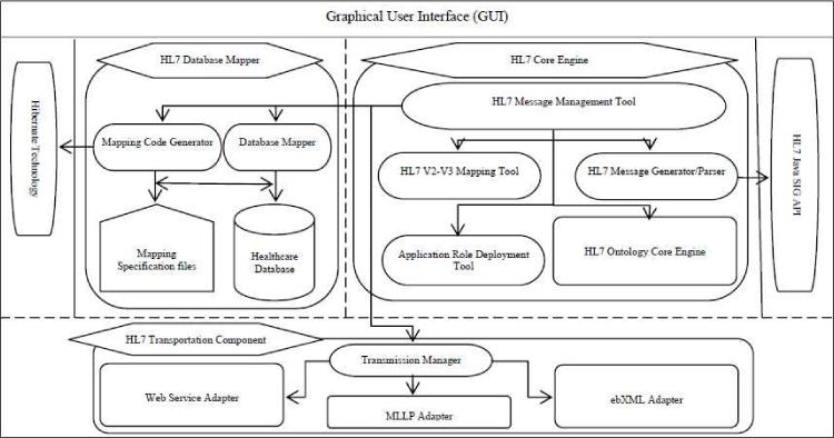 Semantic Interoperability in E-Health for Improved